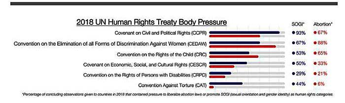 Estadísticas de las presiones ejercidas por los Comités de la ONU en favor del aborto y de la ideología de género